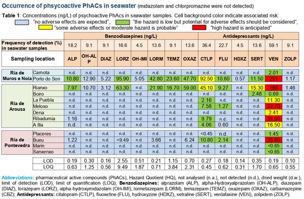 Niveis de antidepresivos e outros psicofármacos atopados nos diferentes puntos de mostraxe (nanogramos por litro). As cores representan o risco de causaren efectos adversos na biota. Táboa cedida por Yolanda Valcárcel.