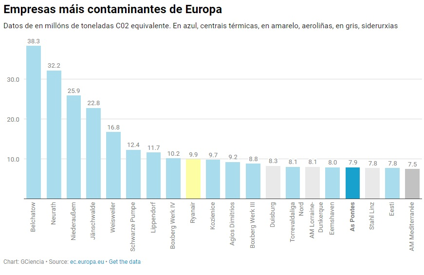 As 20 empresas máis contaminantes de Europa: a central térmica das Pontes aparece destacada no 17º lugar.
