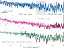 Datos dos niveis de xeo (arriba), CO2 (centro) e temperatura, nos últimos 3 millóns de anos. Fonte: Willeit et al, 2019.