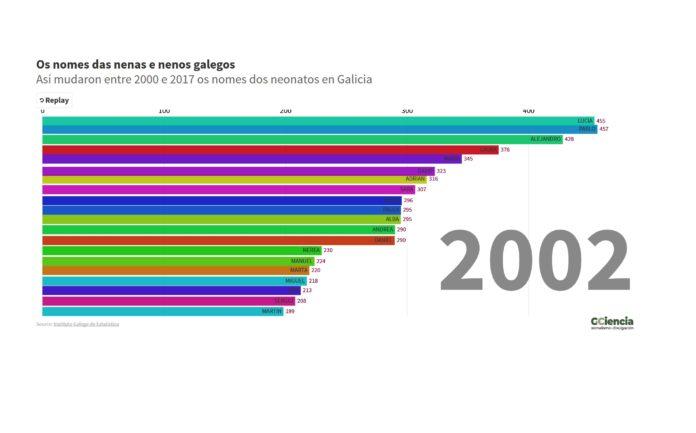 O IGE recolle os nomes máis habituais das mozas e mozos galegos, que amosamos neste gráfico.