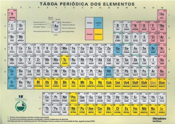 Táboa periódica realizada por Pilar Rodríguez Seoane e editada por Obradoiro-Santillana.