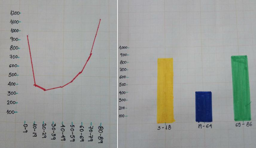 Táboas co tempo de reacción segundo a idade, realizadas pola familia Portela Ferreirós.