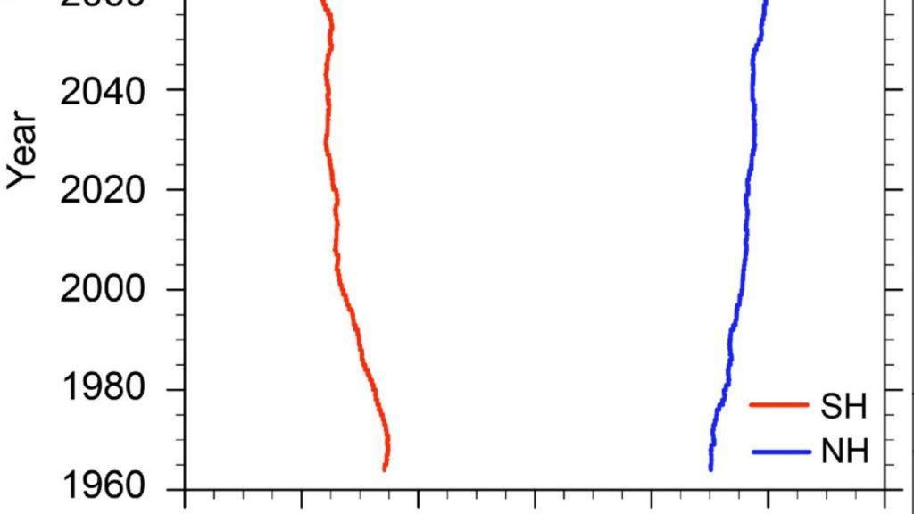 Na gráfica, tendencias na liña de idade do aire de dous anos a 20 quilómetros de altura dende 1960 ata 2100. Fonte: Ephyslab.