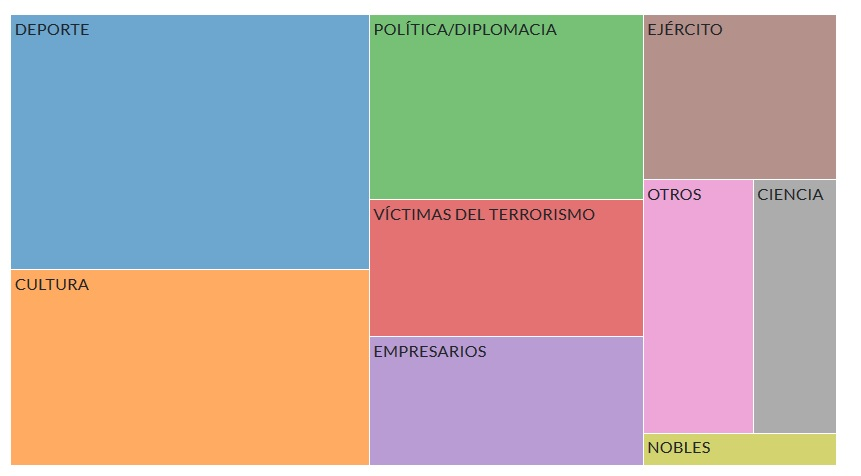 Proporción da nacionalidade por decreto concedida por España nos últimos 25 anos. Fonte: Civio.