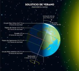 Situación da Terra respecto ao seu eixo de rotación e o sol no solsticio de verán, o día máis longo do ano. Fonte: IGN.