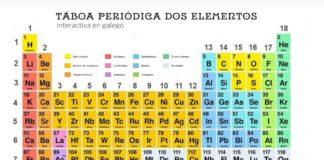 Táboa periódica interactiva elaborada polos alumnos do IES de Melide.