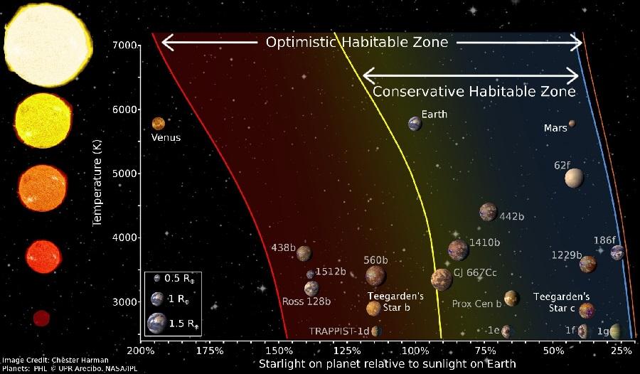 Esquema da situación dos novos planetas respecto a outros xa coñecidos. Fonte: CSIC.