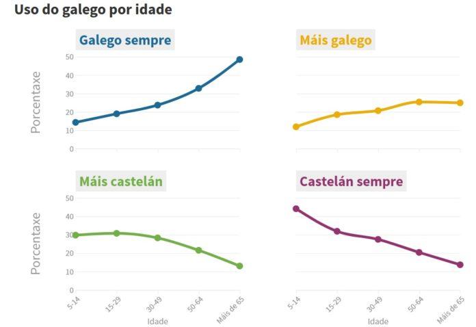 Os datos sobre o uso do galego por idade amosan unha notable diferenza xeracional. Fonte: IGE/Elaboración propia.