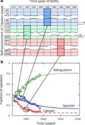A figura mostra como as variacións do número de falantes ao longo do tempo son reproducidas polo modelo matemático.