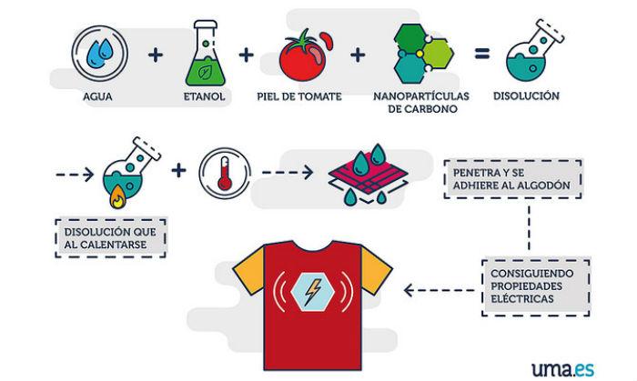 Esquema do funcionamento da camiseta. Fonte: Universidad de Málaga.