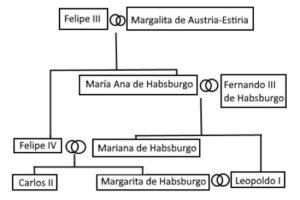 Árbore xenealóxica dos Austrias ata Carlos II, que amosa a endogamia.