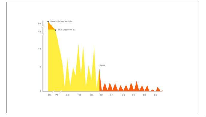 Evolución da abundancia do coello durante as últimas décadas (Modificada de Moreno et al. 2007, modificado de Villafuerte et al. 2004).