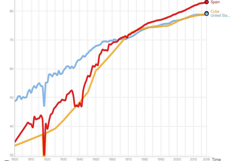 Esperanza de vida en España, Cuba e Estados Unidos desde 1900 a 2017. Fonte: Gapminder.