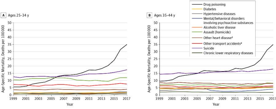 O aumento da mortalidade entre 25 e 44 anos é especialmente grande debido ás sobredoses (liña negra). Fonte: JAMA.