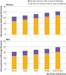 Estimación da esperanza de vida aos 50 segundo diversos factores. Fonte: BMJ.