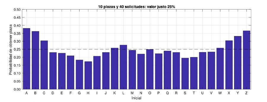 Gráfico no que se expoñen as diferenzas de probabilidades dun sorteo en función da letra do apelido. Fonte: Martínez Pinilla (2017).