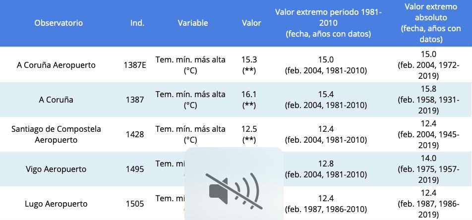 Récords rexistrados este domingo na rede da Aemet en Galicia. Fonte: aemet.es.