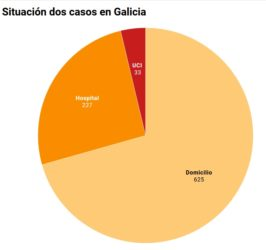 Datos do 22 de marzo.
