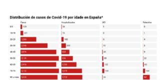 Táboa por idades dos casos, persoas hospitalizadas, na UCI e falecidos en España.