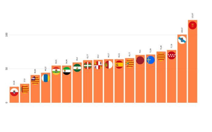A tendencia da última semana en canto ao aumento diario de casos. Fonte: Sergas/Ministerio de Sanidade/Datadista/Elaboración propia.