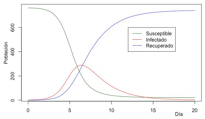 Exemplo das curvas dun modelo SIR (sen mortalidade). / Anabel Forte