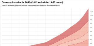 Casos de coronavirus desde o 13 ata o 23 de marzo en Galicia.