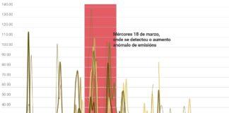 A rede de Calidade do Aire en Galicia detectou o incremento anómalo na mañá e a tarde do 18 de marzo, previa á ponte de San Xosé.
