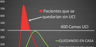 Gráfico da predición realizada polo grupo da UVigo. Fonte: http://physics.uvigo.es/covid19.