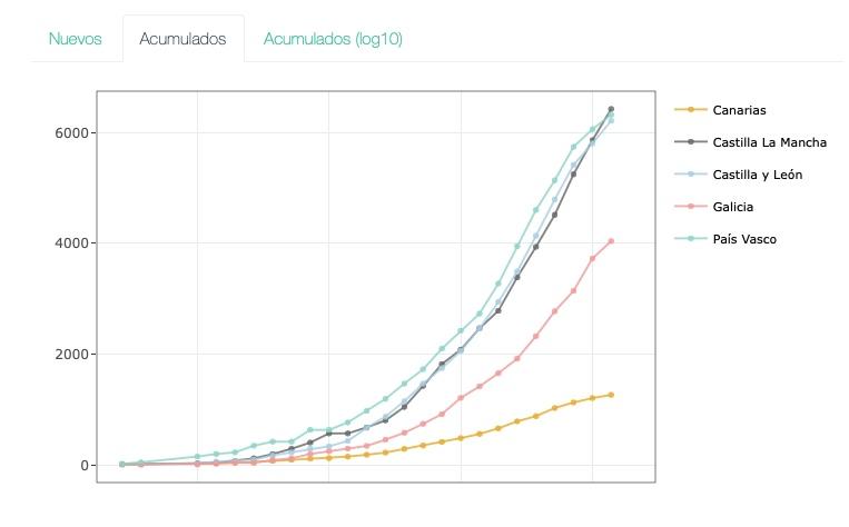 Evolución de casos nas CCAA con poboación semellante a Galicia.