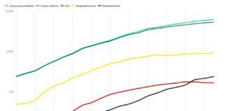 A evolución das curvas de diversos indicadores (casos activos e acumulados, persoas ingresadas e falecementos, apunta cara a un freo da doenza en Galicia.