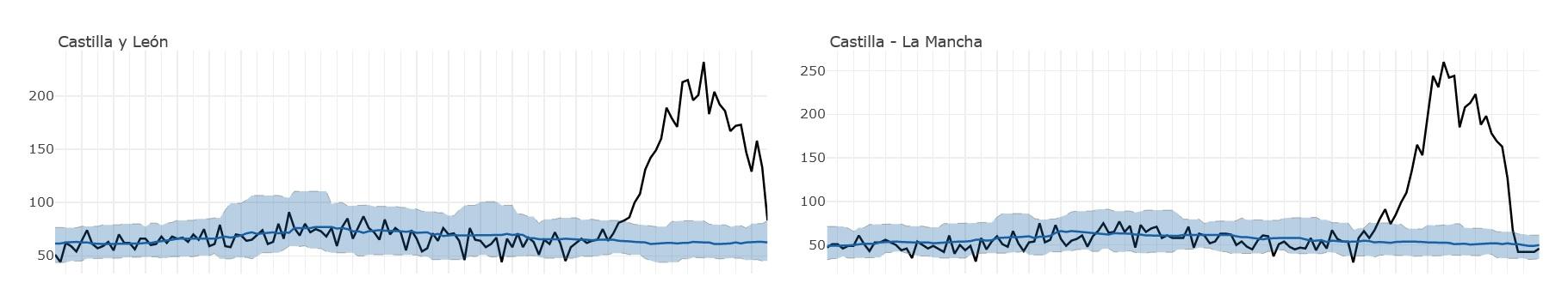 Exceso de mortalidade detectado en Castilla y León e Castilla-La Mancha. Fonte: ISCIII.