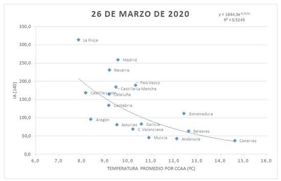 Comparativa entre a incidencia acumulada e a temperatura media o día 26 de marzo. Fonte: Aemet.