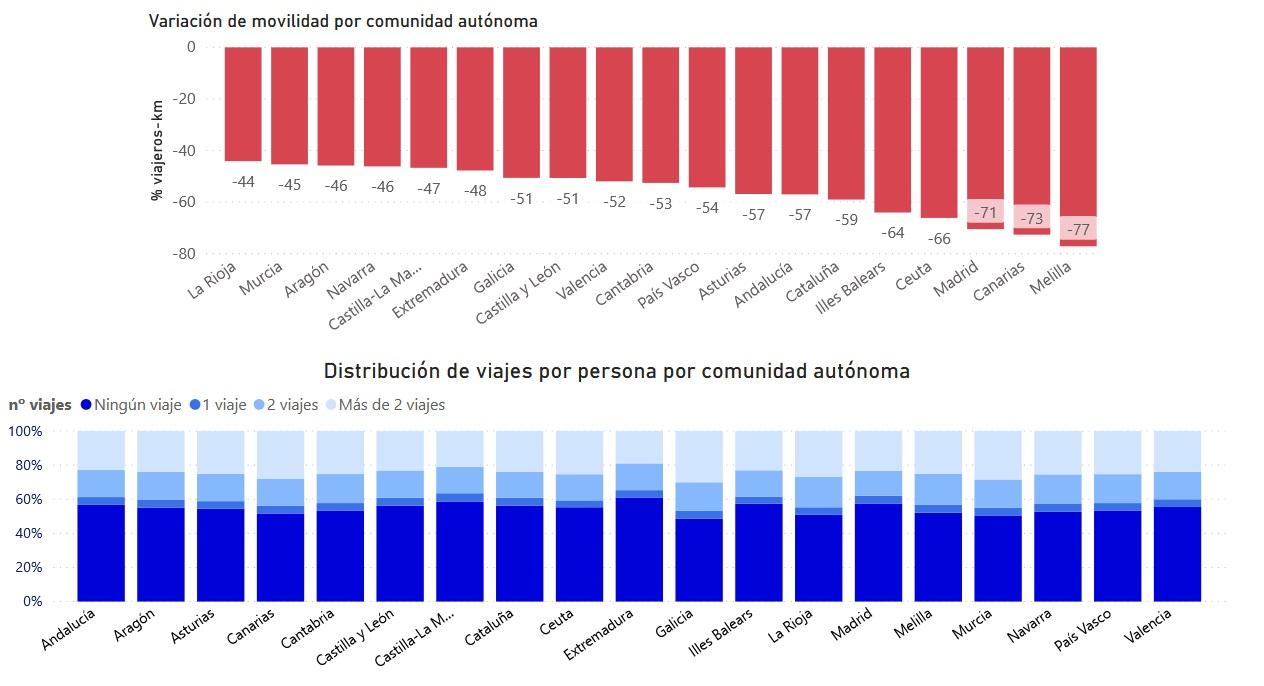 Mobilidade por CCAA no último día con datos dispoñibles, o mércores 15 de abril. Galicia é a comunidade (gráfico inferior) na que máis xente realiza máis de 2 viaxes e a na que menos xente non realiza ningunha viaxe. Fonte: Ministerio de Transportes.