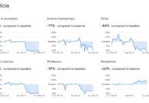 Cambios na mobilidade en Galicia, segundo os datos de Google.