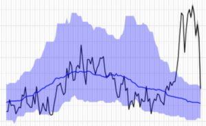 Defuncións observadas (liña negra) e estimadas (liña azul) desde o 28 de decembro ata o 29 de marzo en España. O rango da banda azul representa o intervalo de confianza do 99%. Fonte: ISCIII.