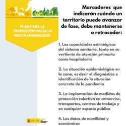 Marcadores establecidos polo Goberno español, que non aclaran cifras concretas sobre o paso á seguinte fase. Fonte: Ministerio de Sanidad.