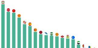 Porcentaxe do PIB destinado ao I+D en cada comunidade autónoma de España.