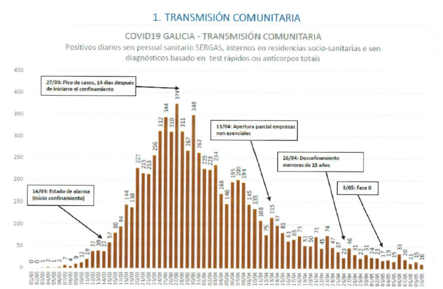 Casos detectados en Galicia sen ter en conta os datos de residencias sociosanitarias e persoal sanitario. Fonte: Dirección Xeral de Saúde Pública.