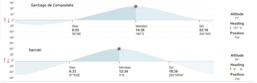 Elevación do sol en graos no día 21 de xuño, solsticio de verán, en Santiago e Nairobi. Fonte: timeanddate.com.