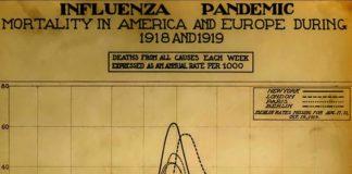 Onda epidémica da gripe de 1918. Fonte: National Museum of Health and Medicine.