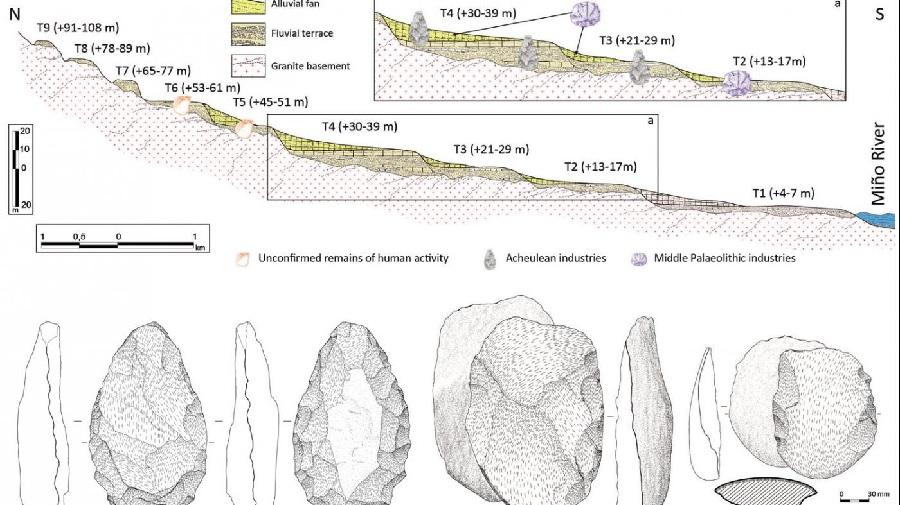 Modelo sintético dos niveis de terrazas fluviais na conca baixa do río Miño coa súa proposta cronolóxica. Foto: Eduardo Méndez.