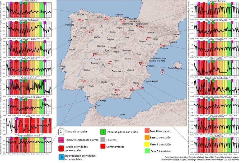 Análise do ruído sísmico nas estacións da rede sísmica nacional durante o confinamento. fonte: ign.