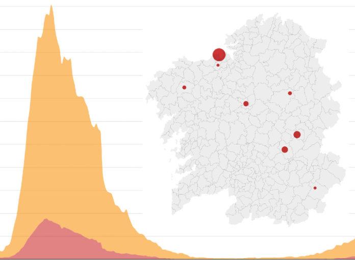 O aumento de casos nas últimas semanas deu pé a importantes brotes de Covid-19 en Galicia.
