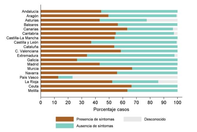 Fonte: Instituto de Salud Carlos III.