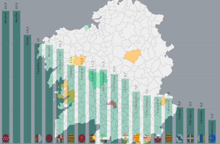 Galicia sitúase este mércores como a comunidade con menor incidencia acumulada no territorio estatal.