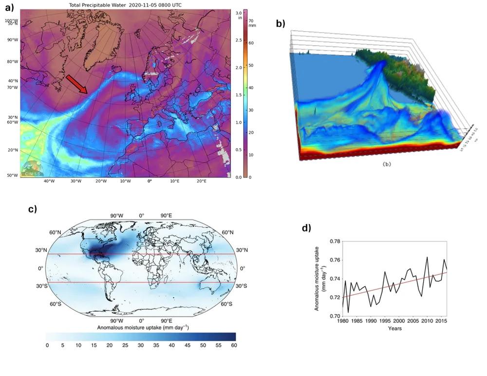 a) Composición satelital (5 de novembro de 2020) de auga precipitable en mm onde se observa un río atmosférico atravesando o océano Atlántico ata chegar ás costas de Islandia. b) Vista tridimensional dun AR simulado co modelo meteorolóxico WRF. c) e d) Rexións anómalas de humidade asociada a ríos atmosféricos e a súa progresión crecente no período 1979-2016. CIMSS / Eiras-Barca et al., (2016) / Algarra et al., (2020).