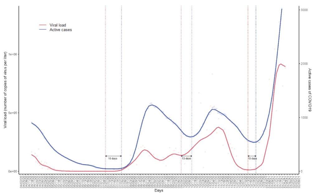 Liña da carga viral detectada nas augas residuais (vermello) e casos activos nos concellos da área da Coruña (azul) de onde se recollen as augas, segundo os datos achegados pola Dirección Xeral de Saúde Pública da Xunta de Galicia desde o 15 de abril ata finais de xaneiro. Fonte: EDAR BENS.