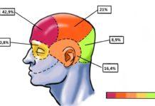 A maioría dos participantes no estudo manifestou unha dor xeral na cabeza, máis intensa na zona frontal. Fonte: Dicyt.