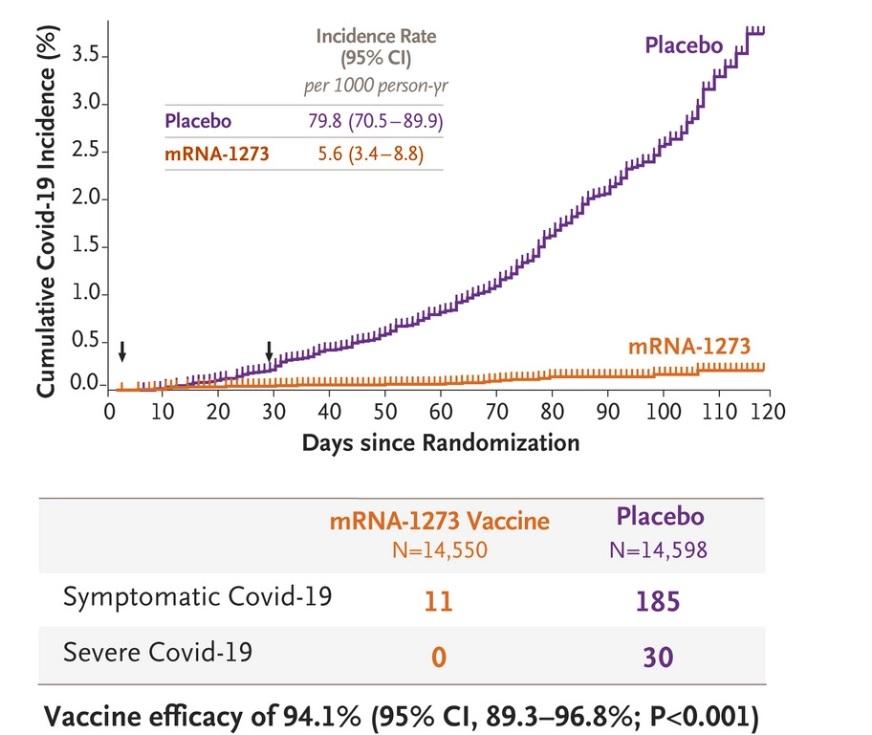 Gráfico que amosa a eficacia da vacina de Moderna nos ensaios clínicos. En violeta, persoas que recibiron o placebo, e en laranxa, as que recibiron a vacina. Fonte: New England Journal of Medicine.
