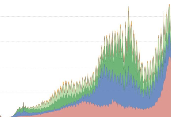 O aumento da transmisión na India provoca que se superase un novo cumio de casos de Covid-19 no mundo. Fonte: Our World in Data.